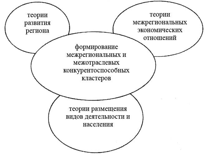 Схема 1.1.1. Кластеры как